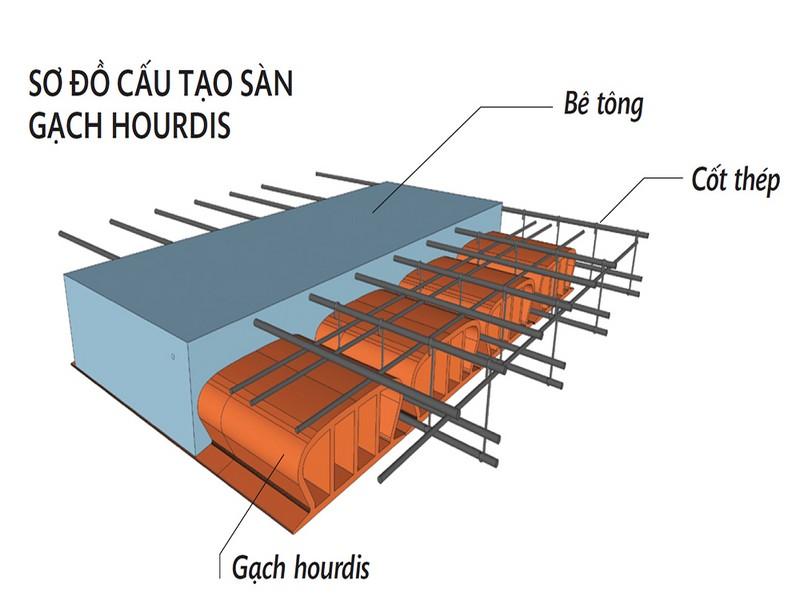 chống thấm cho vườn trên sân thượng 1