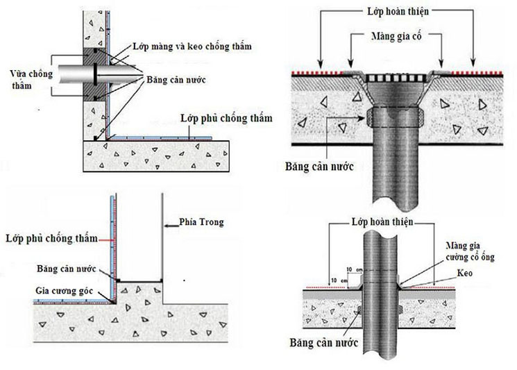 Phương pháp chống thấm dột nhà vệ sinh - quy trình