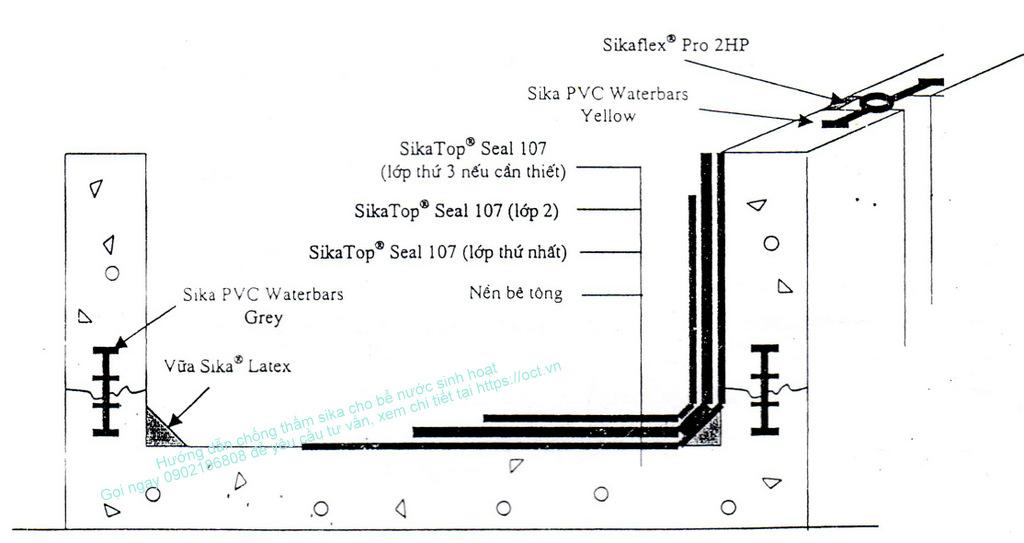 chống thấm bể nước sinh hoạt bằng sika 1